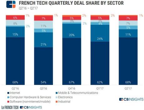 French Tech levées par secteur 2017